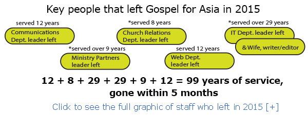 staff-leaving-gospel-for-asia-crop